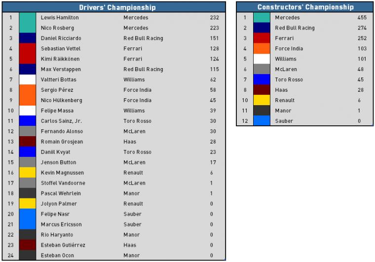 2016 Belgian Grand Prix Recap - Championship Standings