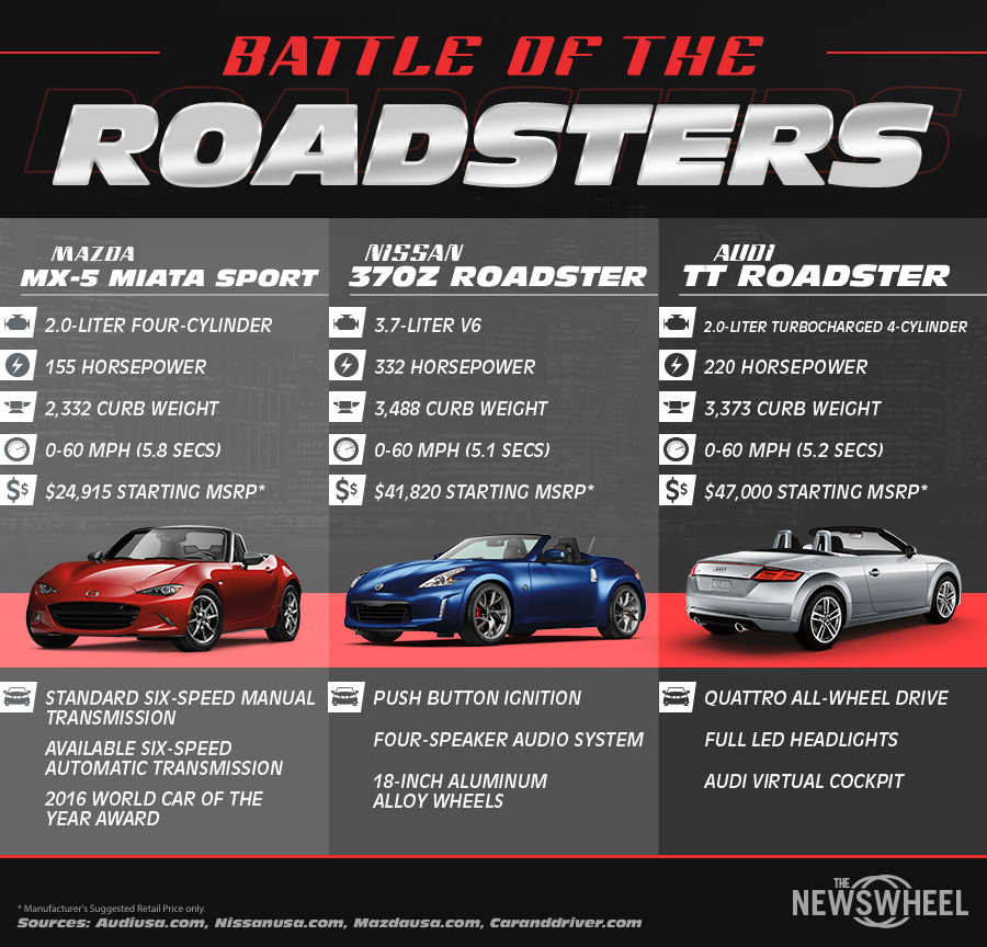 This car infographic shows a head-to-head comparison between three popular convertibles
