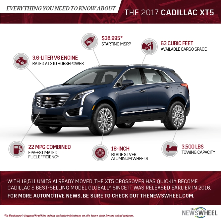 This infographic has all of the important information about the 2017 Cadillac XT5 crossover SUV