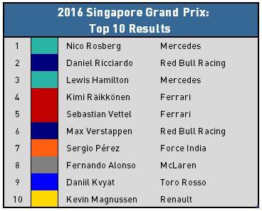 2016 Singapore Grand Prix Top 10 Results