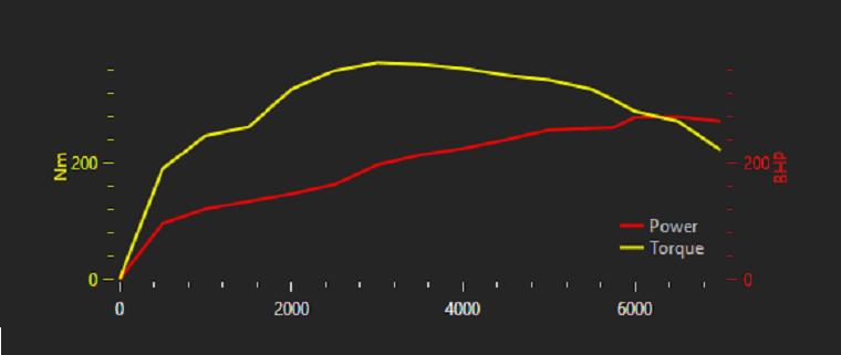Mitsubishi Lancer Evo VI GSR Power Curve