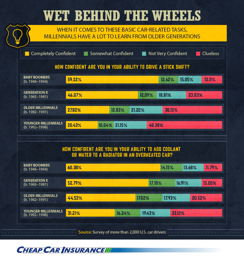 Millennials vs Baby Boomers on driving stick infographic