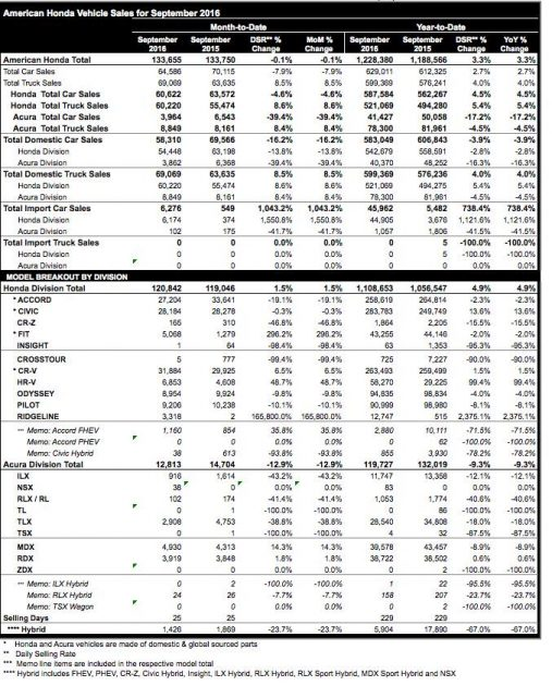 honda-september-2016-sales-release