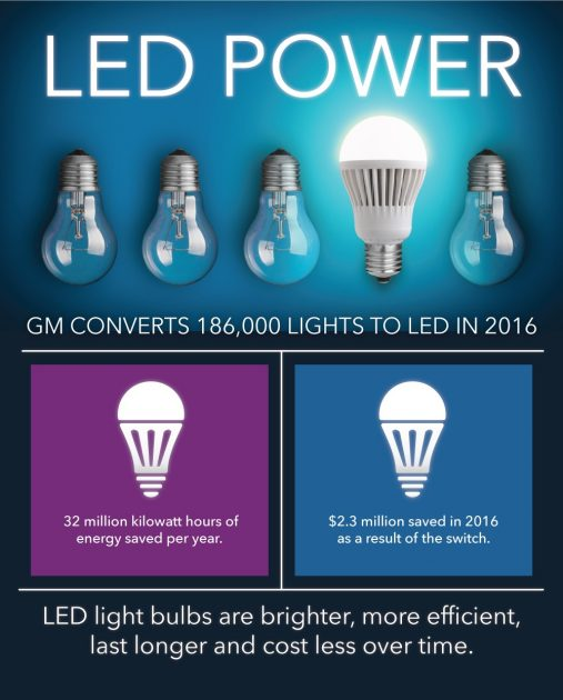 LED lighting used at GM plants saves automaker millions in energy costs