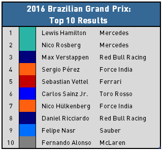 2016 Brazilian Grand Prix - Top 10 Results