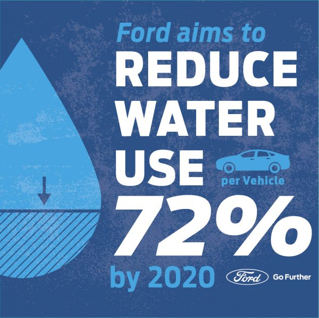 Ford water strategy
