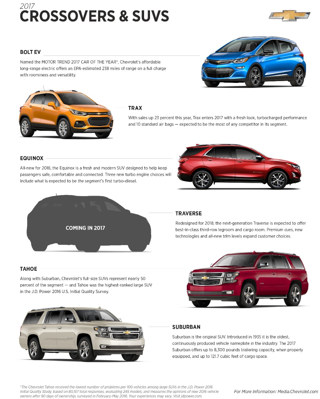 2017 Chevy crossover and SUV lineup fun facts