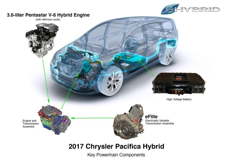 The 2017 Chrysler Pacifica Hybrid has been named to Wards 10 Best Engines List