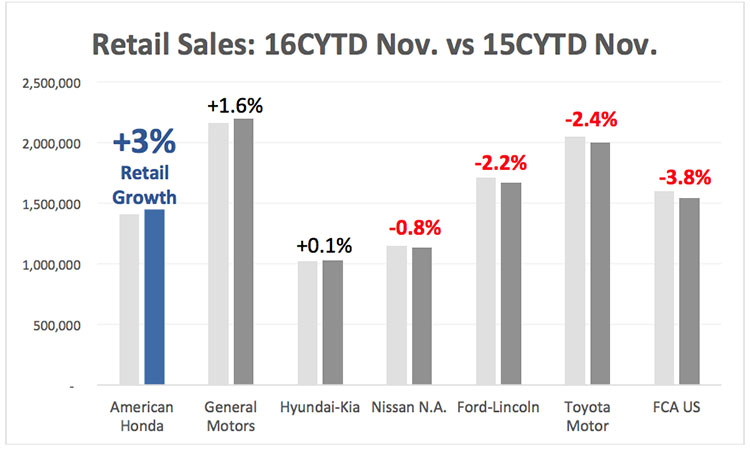 Honda 2016 retail sales vs 2015 retail sales
