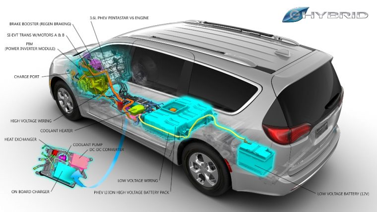 The 2017 Chrysler Pacifica Hybrid Has A Miles Per Gallon Equivalent Mpge