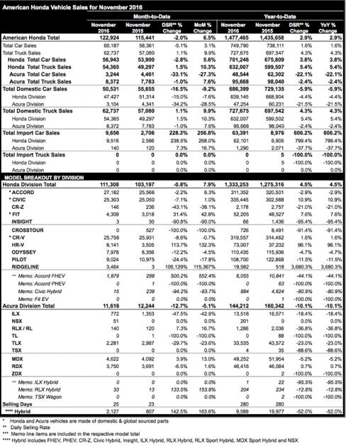 Honda November 2016 sales chart
