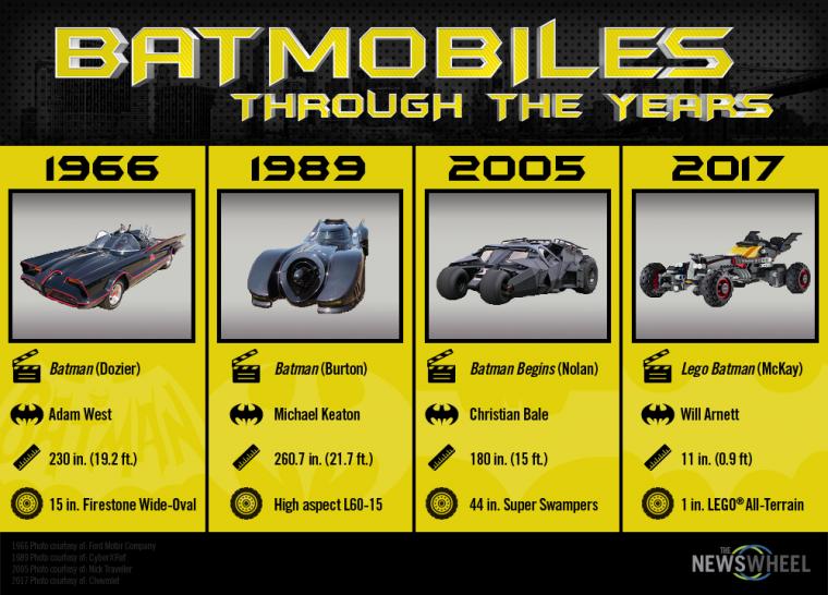 The Lego Batman Batmobile has some significant changes!