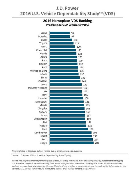 2016 J.D. Power Rankings