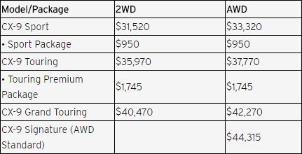 2017 Mazda CX-9 pricing chart