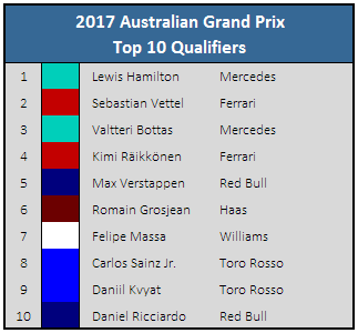 2017 Australian Grand Prix - Top 10 Qualifiers