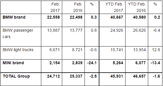 BMW February Sales
