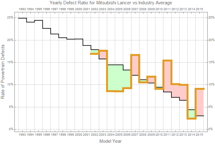 Mitsubishi Lancer Defect Rate