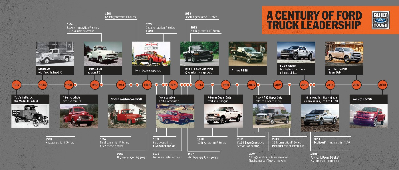 100 Years of Ford Trucks timeline