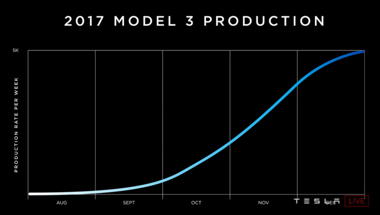 Tesla Model 3 Chart