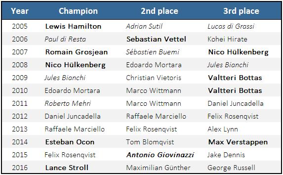 Formula 3 Champions 2005-2016