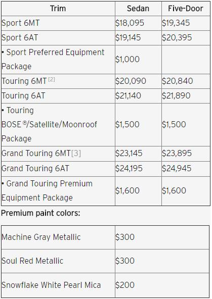 2018 Mazda3 pricing chart