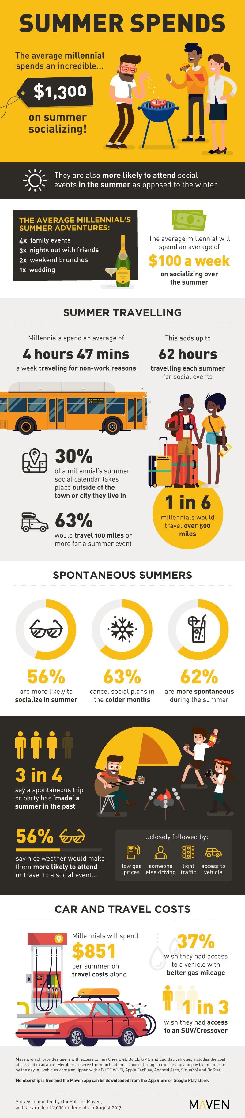 Maven millennial infographic