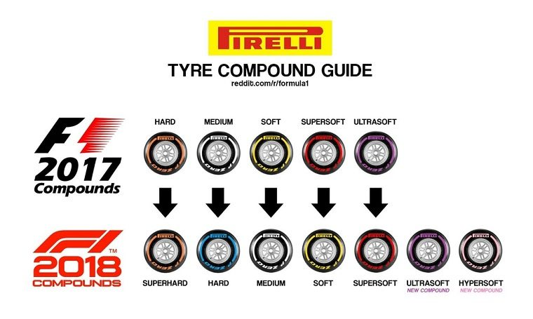 2018 Pirelli Tire Compound Guide