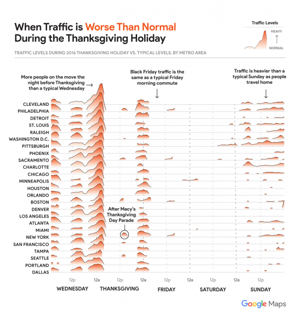 Google Thanksgiving traffic report major cities