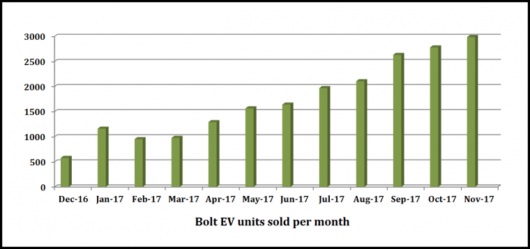Chevrolet Bolt EV Sales