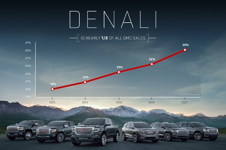 GMC Denali penetration