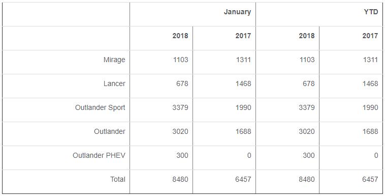 Mitsubishi January sales chart