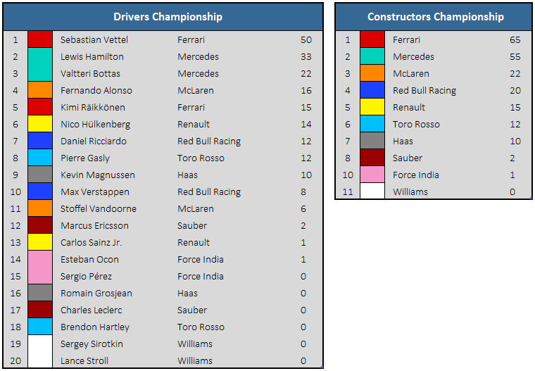 2018 Bahrain Grand Prix - Championship Standings
