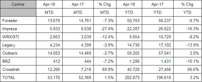 Subaru April Sales