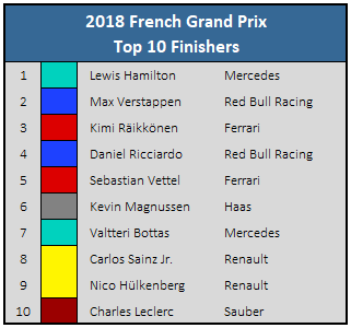 2018 French GP Top 10