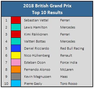 2018 British GP - Top 10 Results