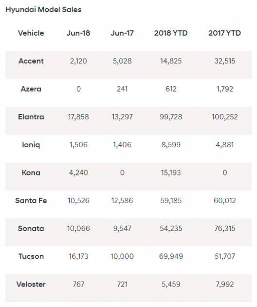 Hyundai sales June 2018