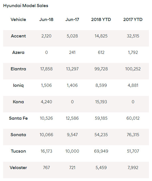 Hyundai Posts Surging June Sales Genesis Does Not The