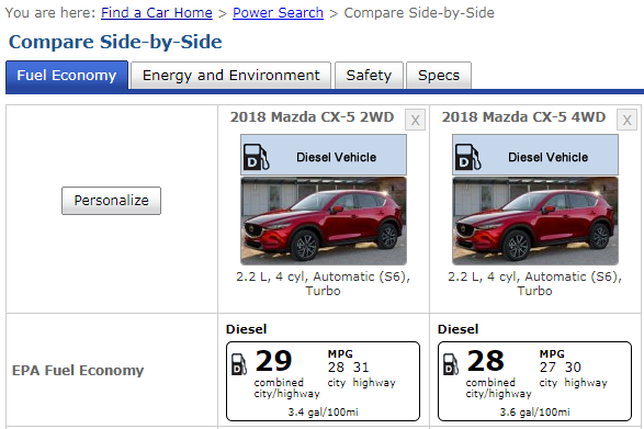 EPA fuel economy 2018 Mazda CX-5 diesel model