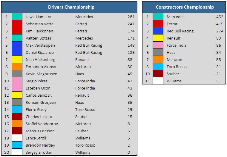 2018 Singapore GP Championship Standings