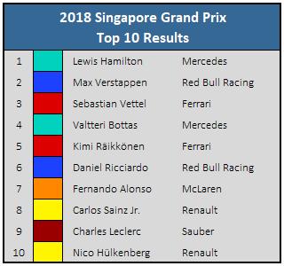 2018 Singapore GP Top 10