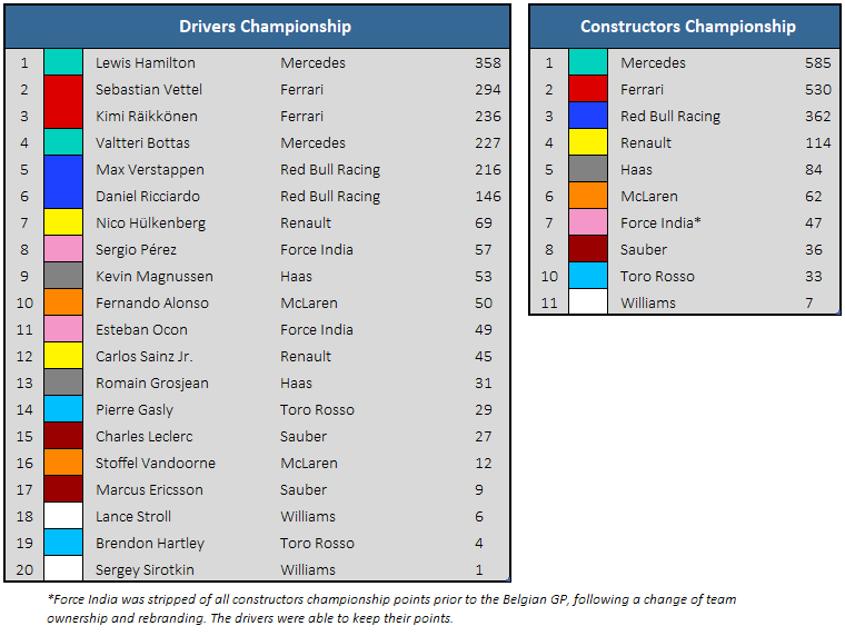 2018 Mexican GP Championship Standings