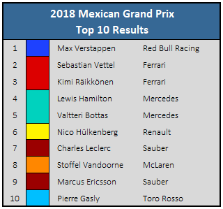 2018 Mexican GP Top 10 Results
