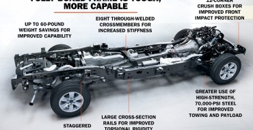 2015 Ford F-150 Frame Creates Better Performance, Toughness, Efficiency