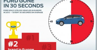 Ford Europe 2013 Sales, Market Share Increase Over 2012