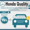 Polk Names Honda Most Durable and Longest-Lasting Brand of Past 25 Years
