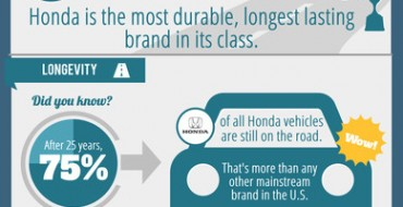Polk Names Honda Most Durable and Longest-Lasting Brand of Past 25 Years