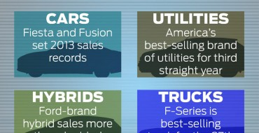 Ford is Best-Selling Car Brand Four Years Running