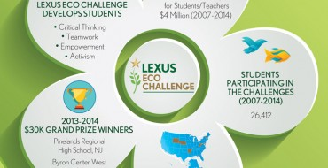Lexus Eco Challenge Results Are In!
