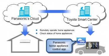Toyota and Panasonic Collaborate to Link Cars with Home Appliances