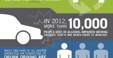 Drunk Driving Facts and Faces: A Drunk Driving Infographic